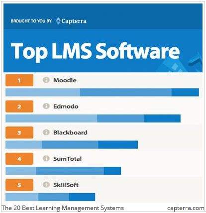 Top 20 LMS Software